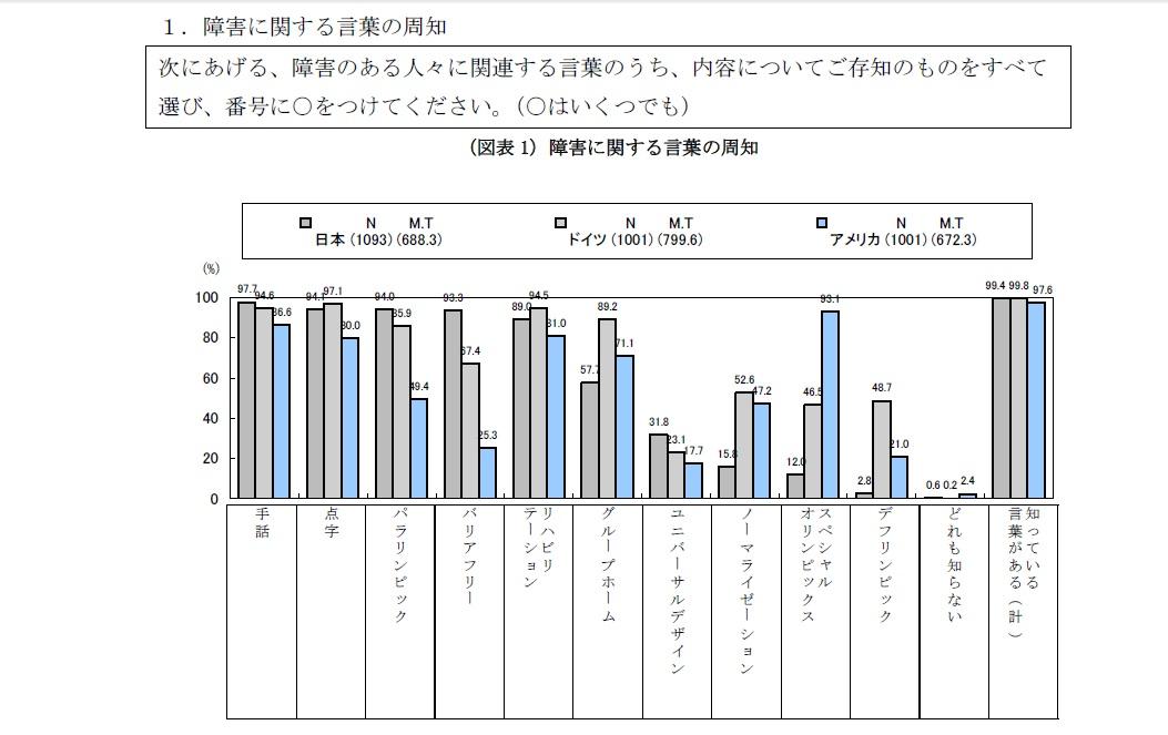 平成18年度障害者の社会参加促進等に関する国際比較調査の概要(内閣府)